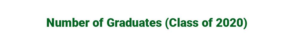 Number of Graduates (Class of 2020)